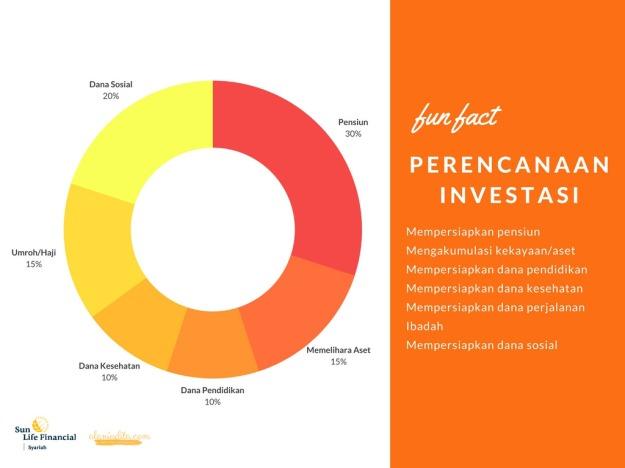 FunFact-Perencanaan Investasi